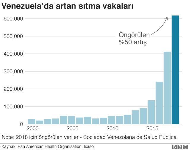 Venezuela'da sıtma vakalarındaki artışı gösteren grafik.