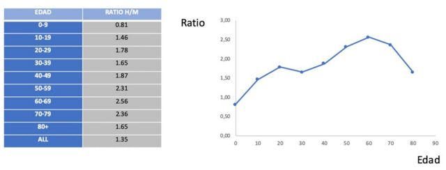 Figura 1. Tasa de mortalidad entre hombres y mujeres por rango de edades.