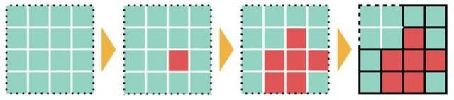 Ilustración de cómo revierten las zonas rojas