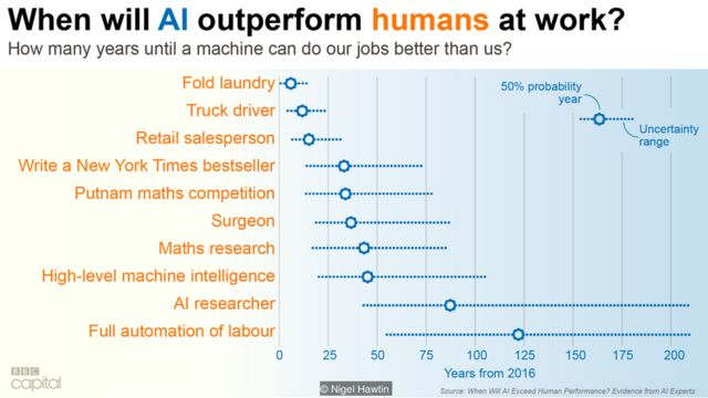 AI outperform humans at work