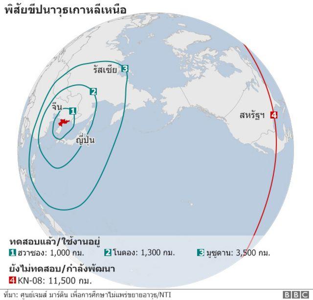 แผนภาพแสดงพิสัยขีปนาวุธเกาหลีเหนือ