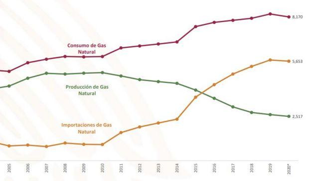 Un gráfico de importación, exportación y consumo de gas natural