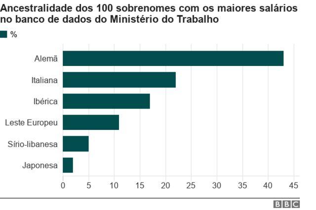 Gráfico com ancestralidade dos 100 sobrenomes com maiores salários no banco de dados do Ministério do Trabalho