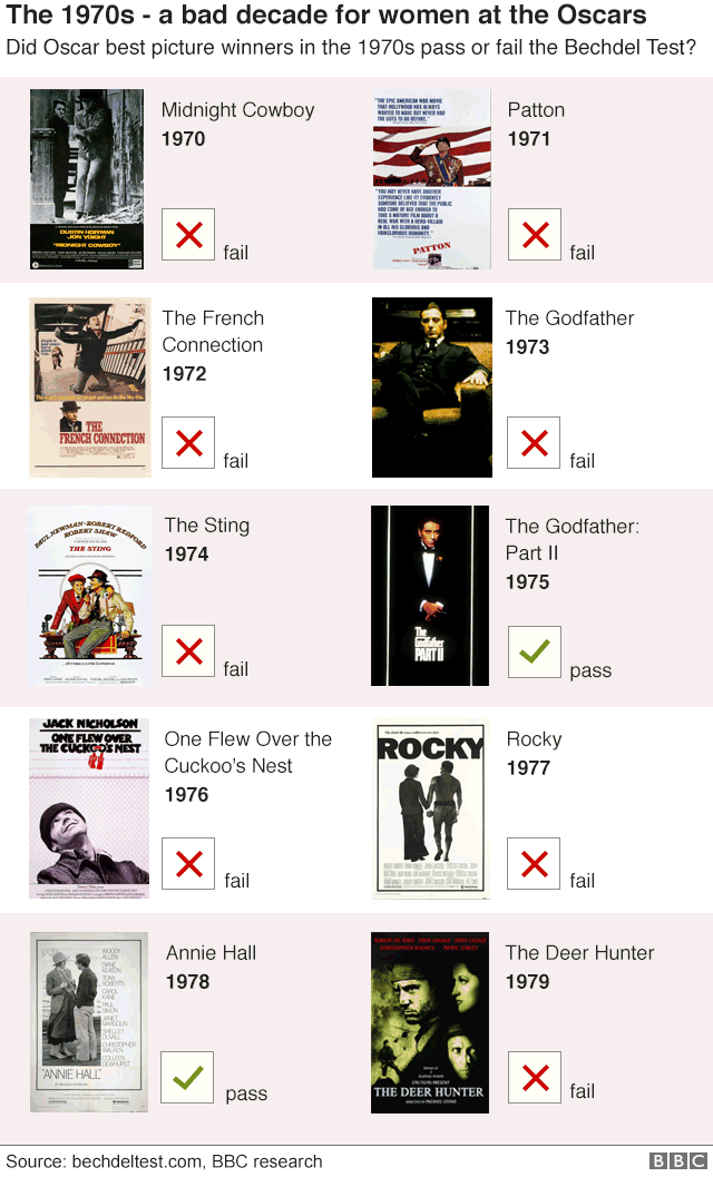 Graphic showing eight out of 10 best picture winning films of the 1970s fail the Bechdel Test