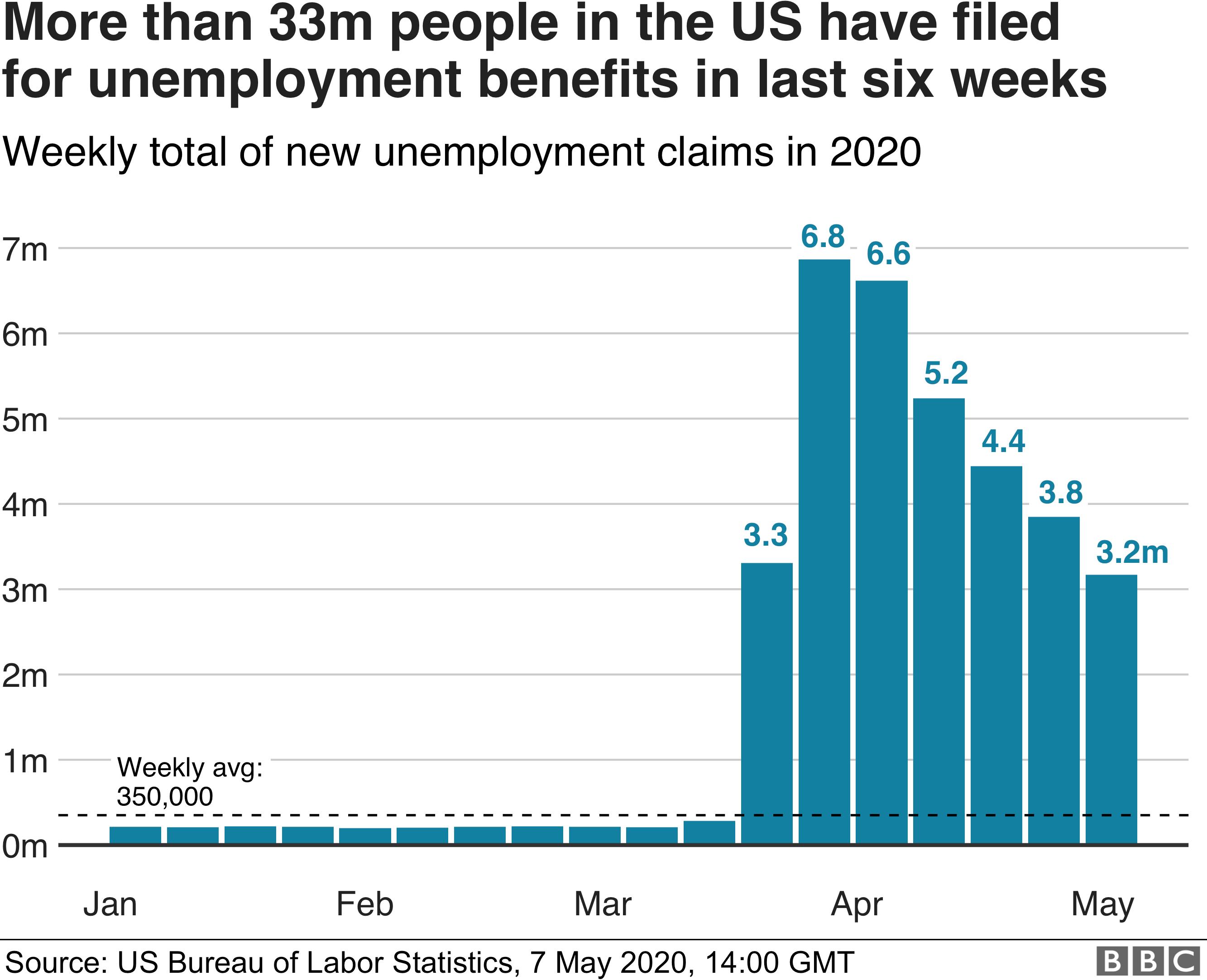 率 米国 失業