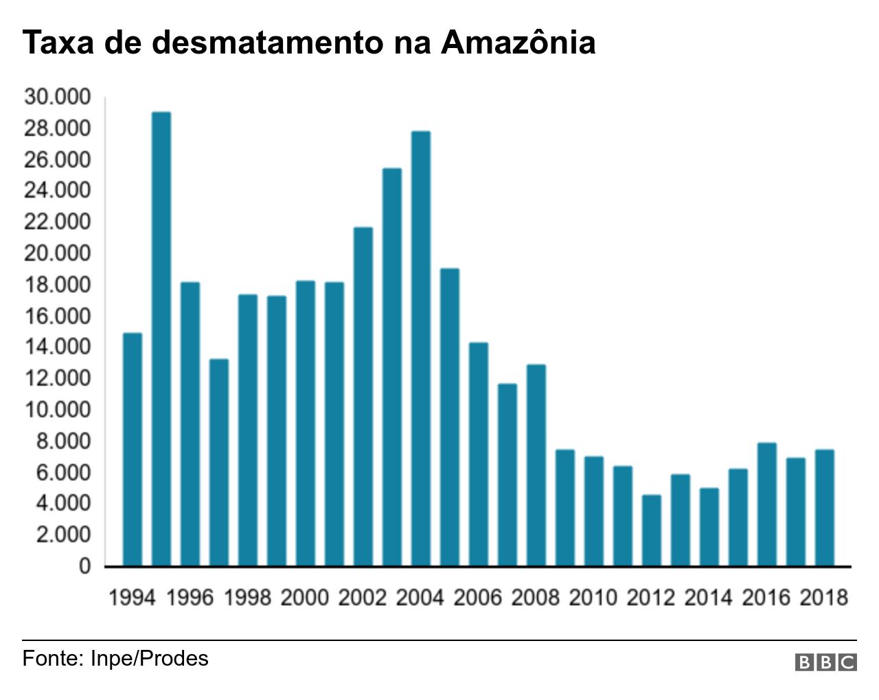 Gráfico mostra desmatamento na Amazônia