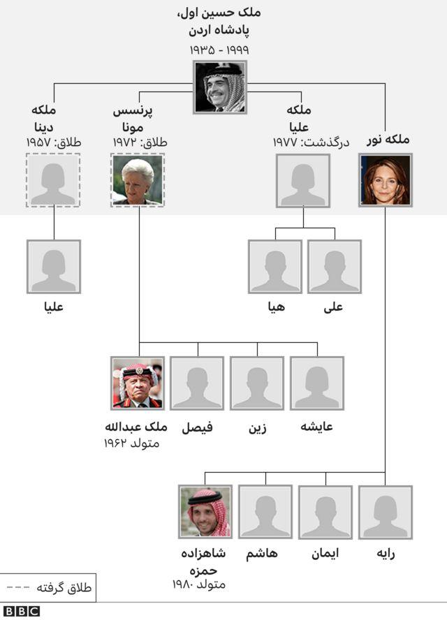 شجره نامه خاندان سلطنتی اردن