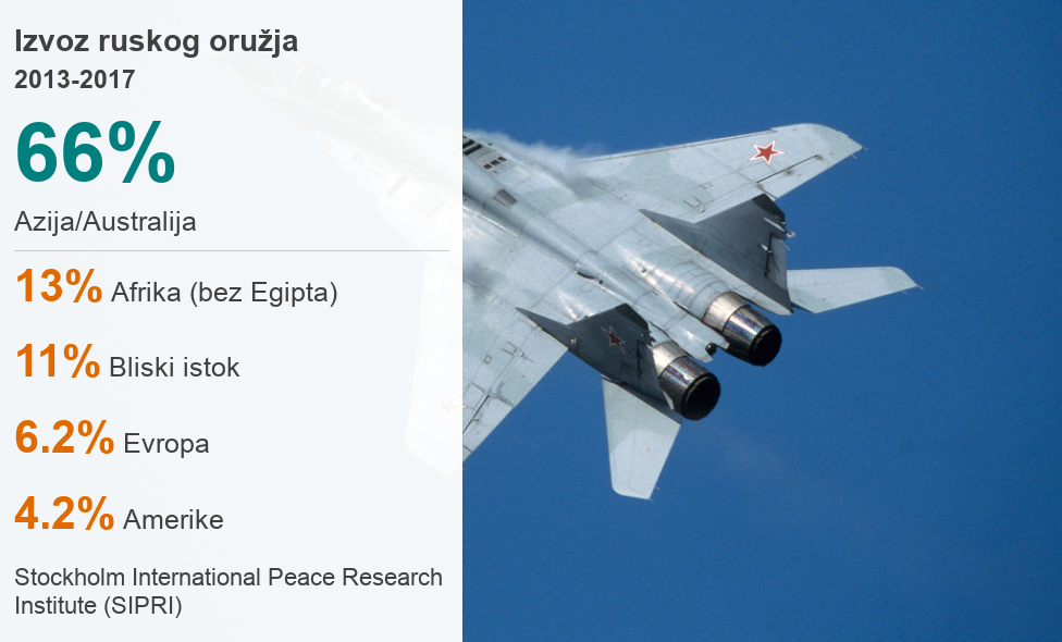 brojke u izvozu ruskog oružja