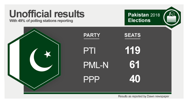 Latest unofficial results in Pakistan's national election with 49% of polling stations returned: PTI 119; PML-N 61; PPP 40.