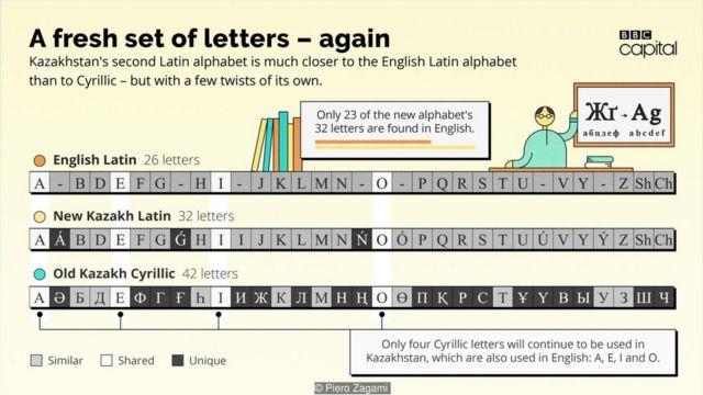 一套新字母——又一套