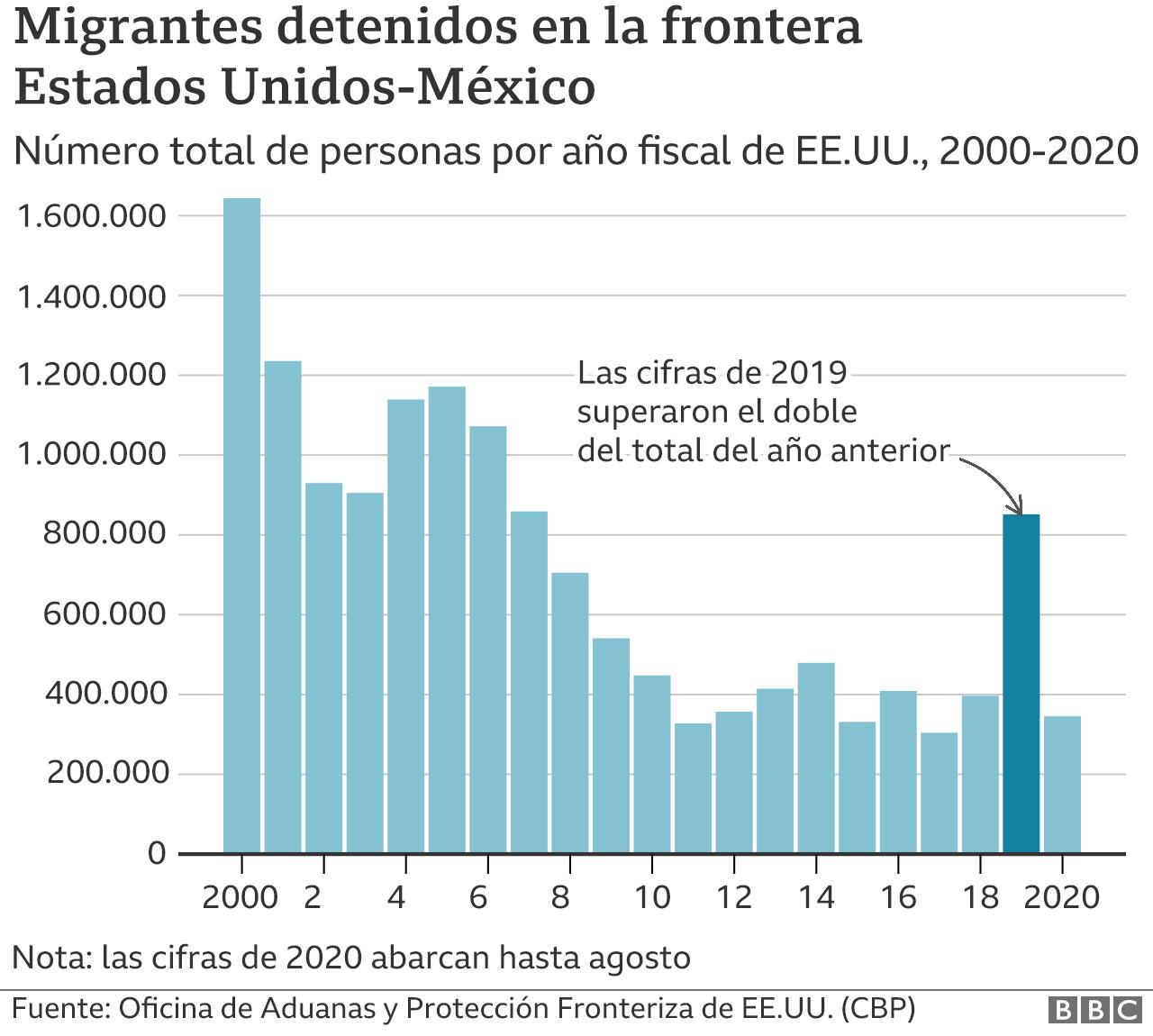 Gráfico de detenciones en la frontera EE.UU.-México