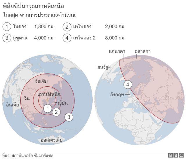 พิสัยขีปนาวุธเกาหลีเหนือ