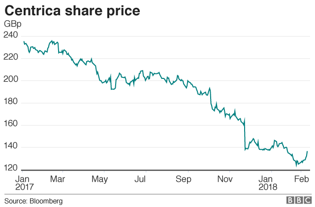 Centrica share price graph