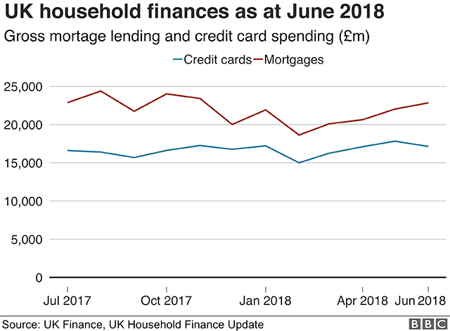 Chart showing gross mortgage lending versus credit card spending in the UK