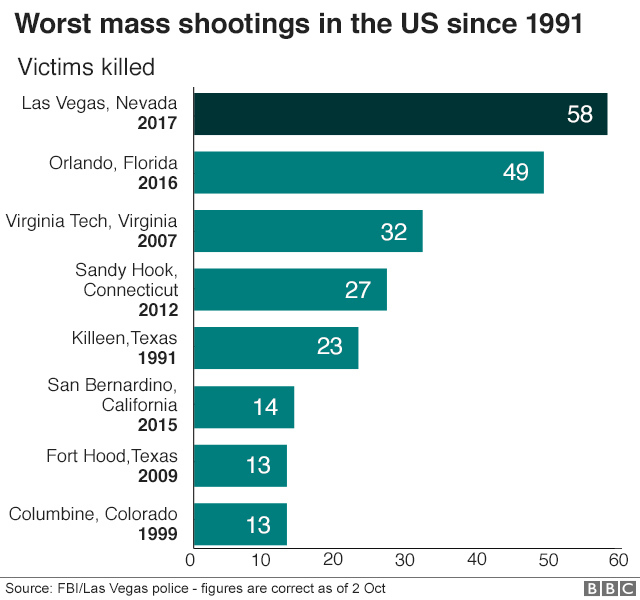 Worst mass shootings since 1991 -Las Vegas has the highest death toll followed by Orlando 49 in 2016, Virginia tech 32 in 2007, Sandy Hook in 2012 27, and Killeen, Texas 23 in 1991.