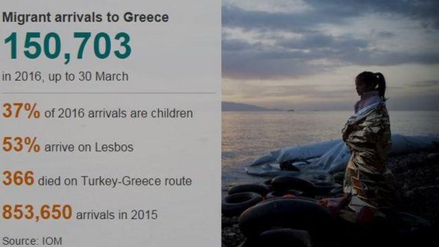 ギリシャに到着した移民は今年の1~3月だけで15万703人に及んだ(IOM調べ)