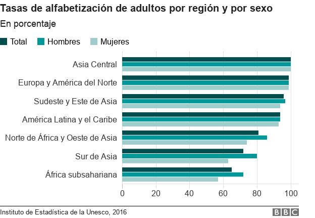 Tasas de alfabetización de adultos por región y por sexo.