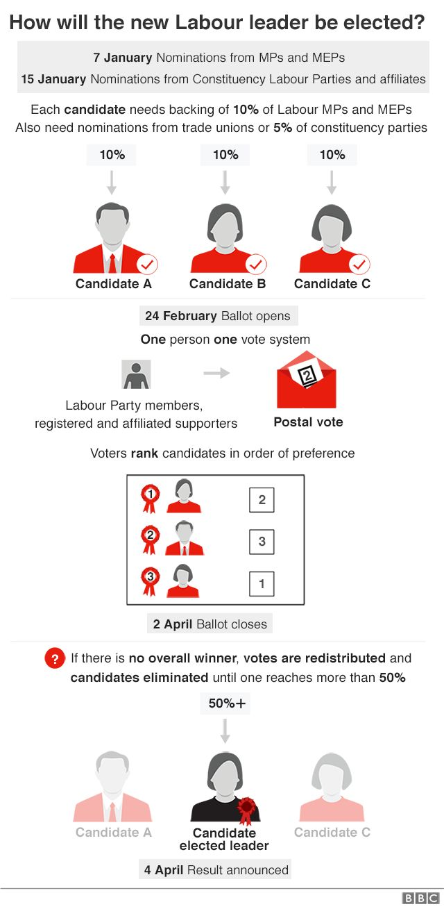 Graphic of the Labour leadership contest