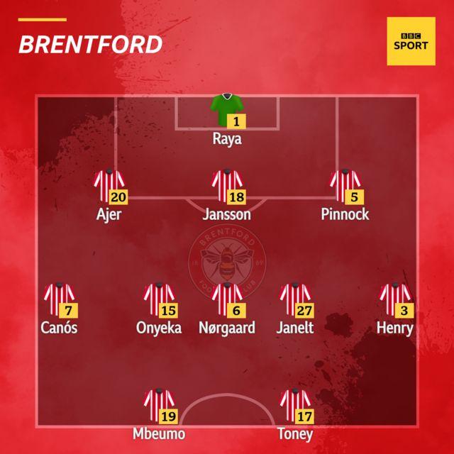 Brentford XI v Liverpool
