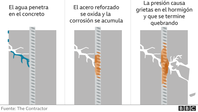 Graphic that explains how water can affect the structure of a building.