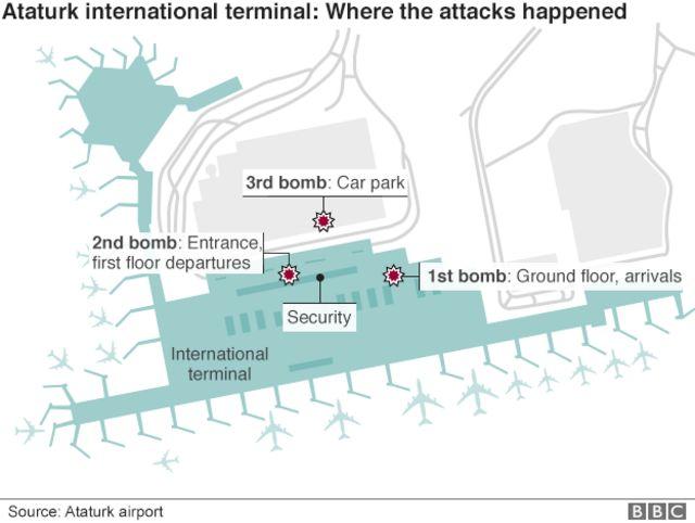 爆発が起きた空港内の3カ所