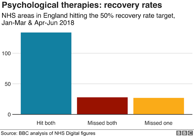 Chart showing that 134 areas hit recovery rate targets in both quarters, 28 missed both and 27 hit one