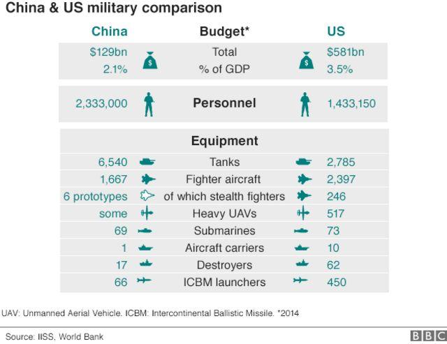 Graphic: China-US military balance