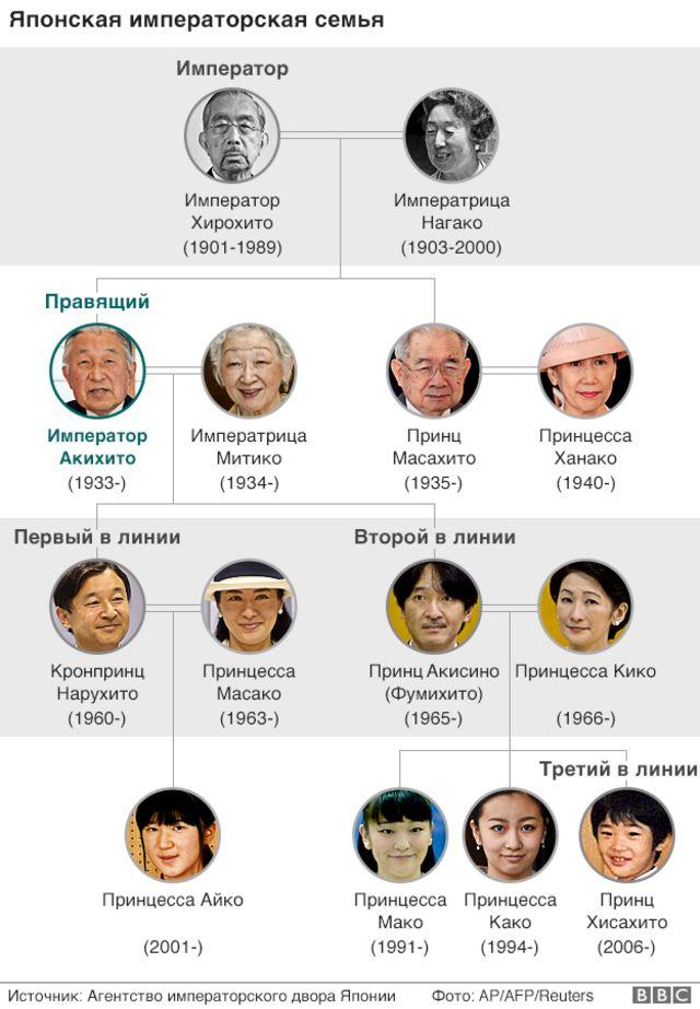 Японская императорская семья