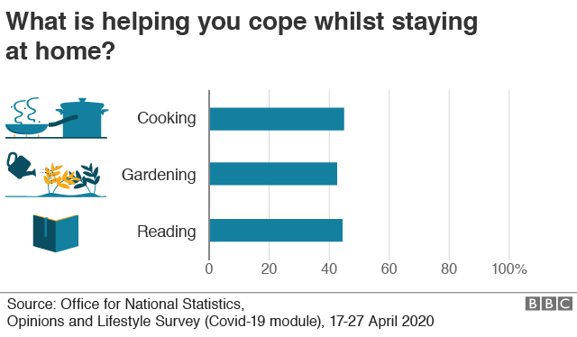 Chart showing more than four in 10 Britons are turning to cooking, gardening or reading (45%, 42%, 44%) - or all three - to help deal with current restrictions, according to the ONS.