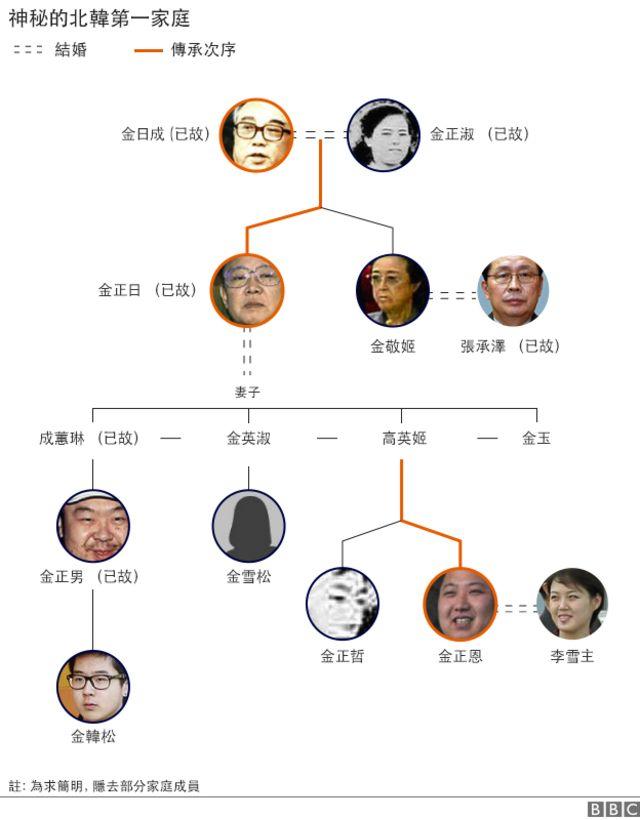 神秘的朝鲜第一家庭
