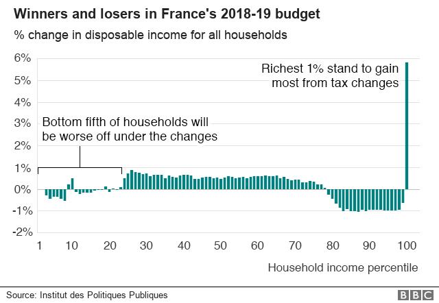 仏政府の2018年度予算案で得をする人と損をする人を示したグラフ。税制変更により、下位20%の低所得世帯が所得に悪影響を受ける一方、上位1%の富裕層が得をする構造になっている。出典:仏公共政策研究所