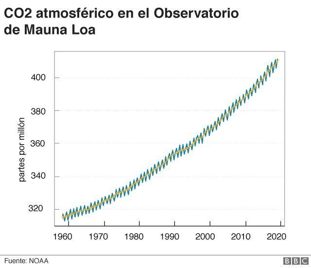 Curva de Keeling que muestra el incremento en concentraciones de CO2
