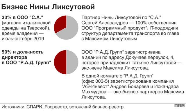 """инфографика """"Бизнес Нины Ликсутовой"""""""