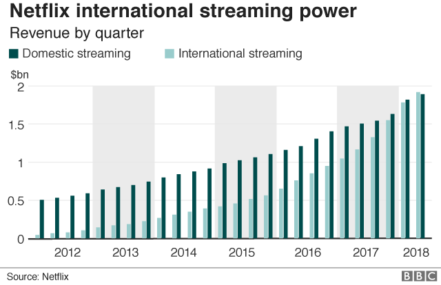 Netflix streaming revenues graphic