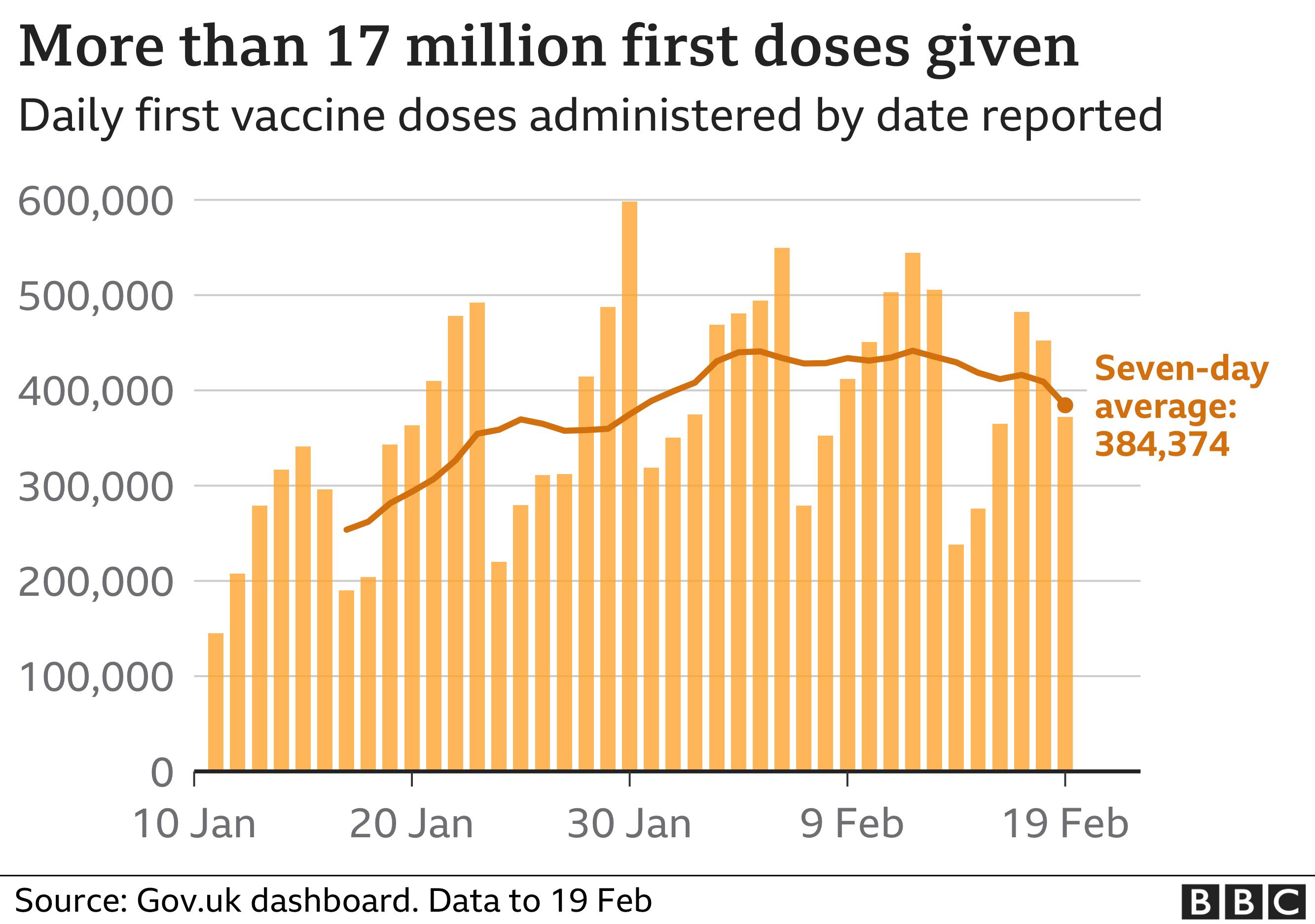 Covid vaccine data graphic