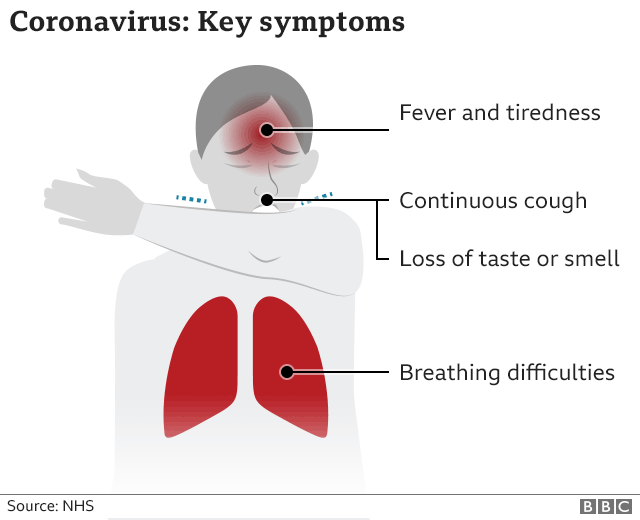 Coronavirus key symptoms: High temperature, cough, breathing difficulties, loss of taste or smell