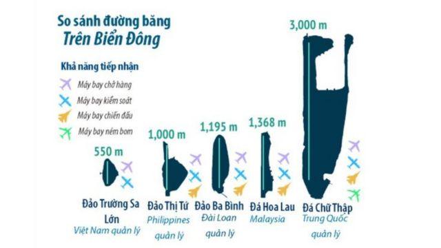 Một số đường băng trên Biển Đông