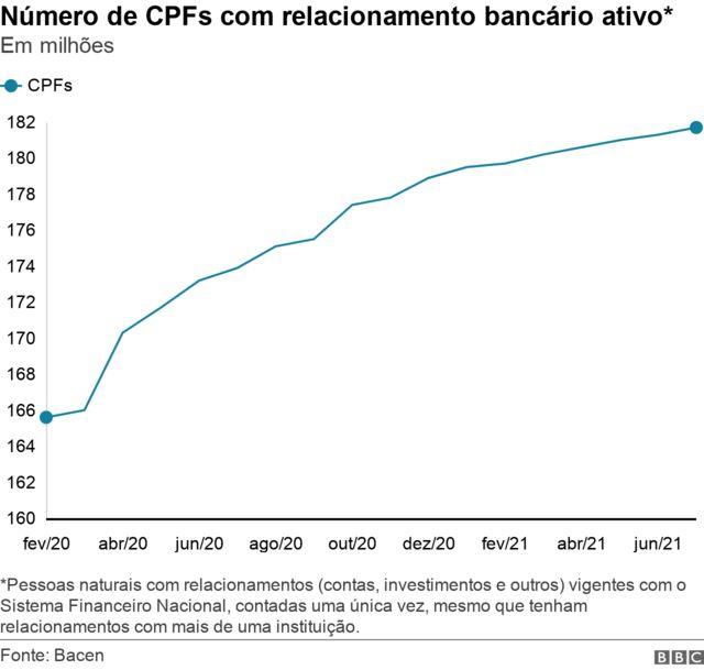 Número de CPFs com relacionamento bancário ativo