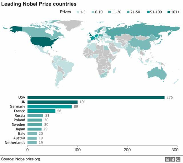 ノーベル賞受賞者が多い国の受賞者数