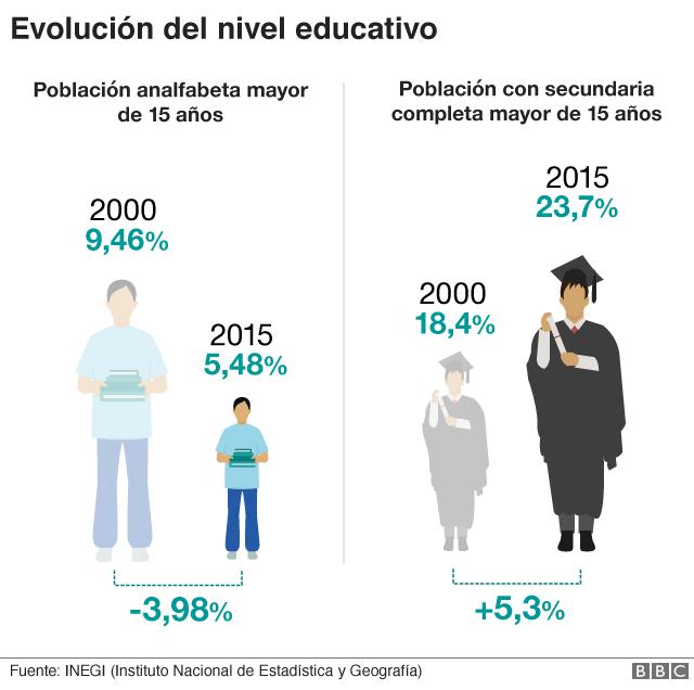 Nivel educativo México
