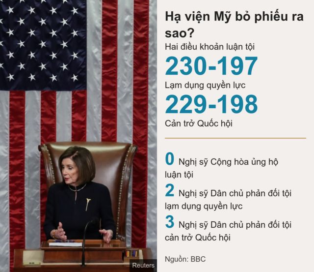 Kết quả bỏ phiếu luận tội Tổng thống Donald Trump tại Hạ viện Hoa Kỳ