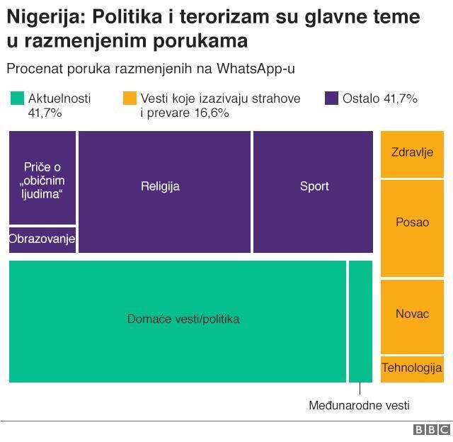 Grafika lažnih vesti u Nigeriji