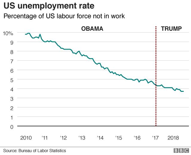 US unemployment rate chart 2010-present