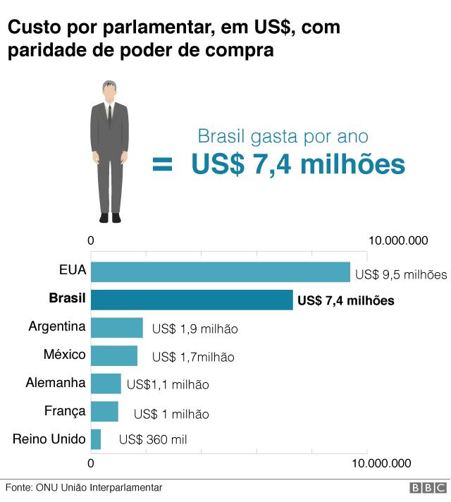 gráfico mostra custo de cada deputado