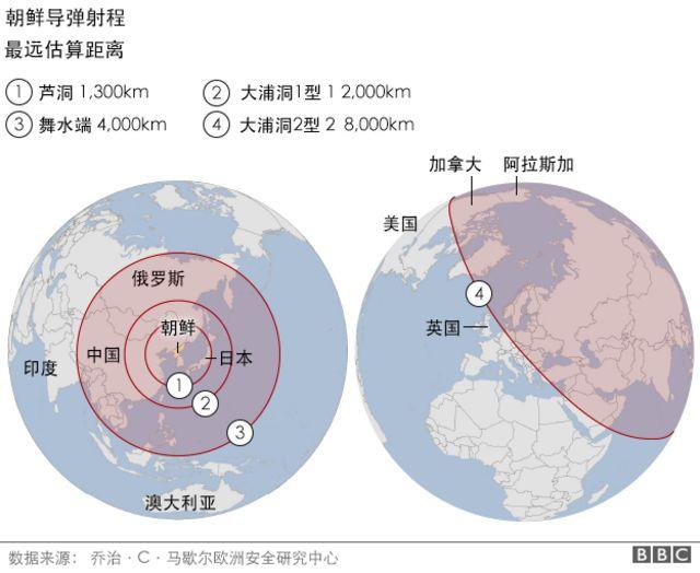 圖表:朝鮮導彈射程