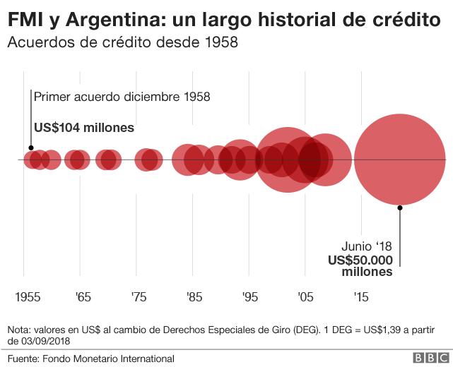Gráfico que muestra el historial de crédito de Argentina con el FMI