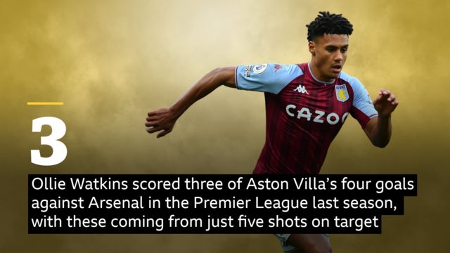 Ollie Watkins scored three of Aston Villa's four goals against Arsenal in the Premier League last season, with these goals coming from just five shots on target
