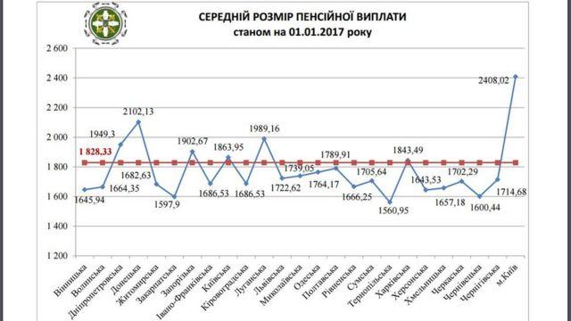 середні пенсії в Україні