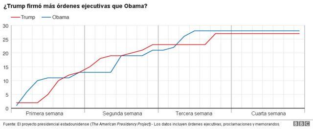 Órdenes ejecutivas. Gráfico comparativo entre Trump y Obama