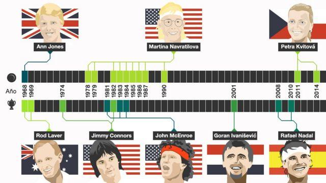 Zurdos ganadores en Wimbledon